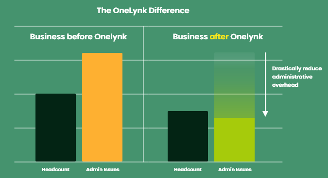 The OneLynk Difference